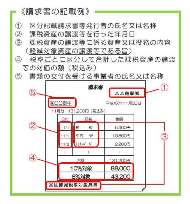 みやぎ税務会計事務所 みやぎ税務会計事務所通信(第12号)請求書の記載例