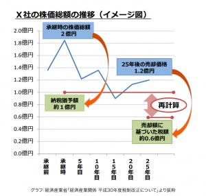 みやぎ税務会計事務所 みやぎ税務会計事務所通信(第2号)グラフ