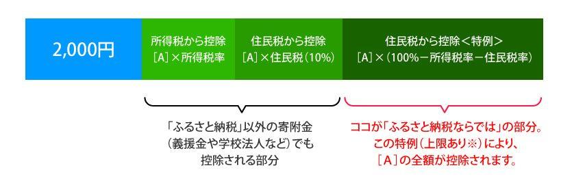 ふるさと納税 みやぎ税務会計事務所 みやぎ税務会計事務所通信(第7号)